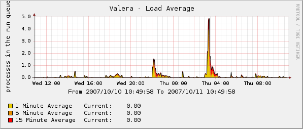 Valera - Load Average