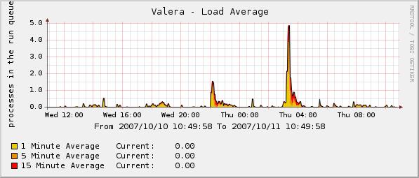 Valera - Load Average
